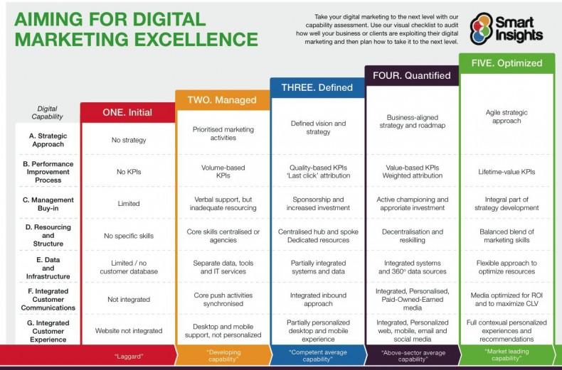 Digital Marketing Capabilities Model - Smart Insights