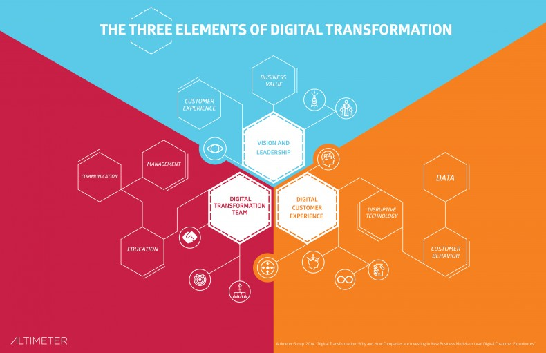 The Three Elements of Digital Transformation - Altimeter Group