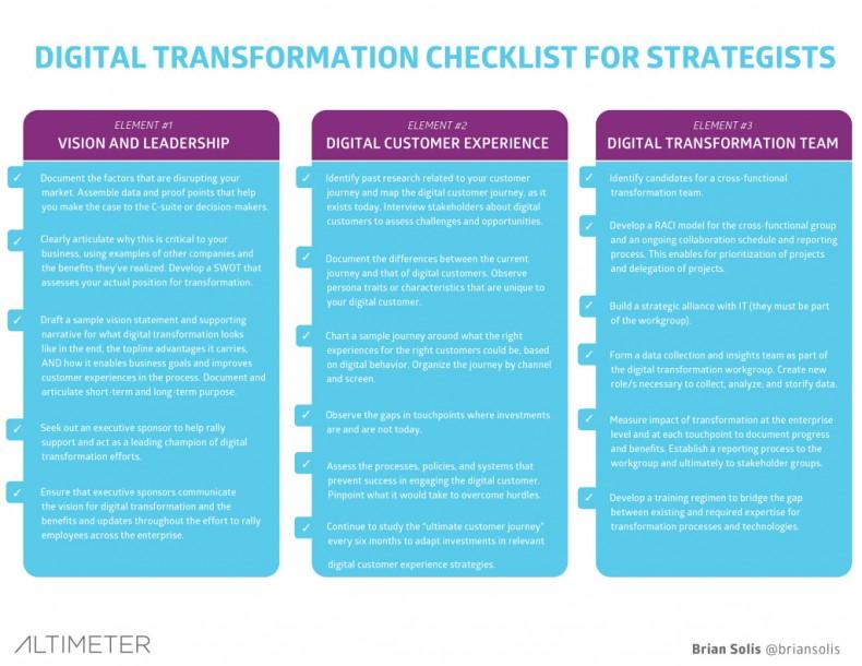 Digital Transformation Checklist - Altimeter Group