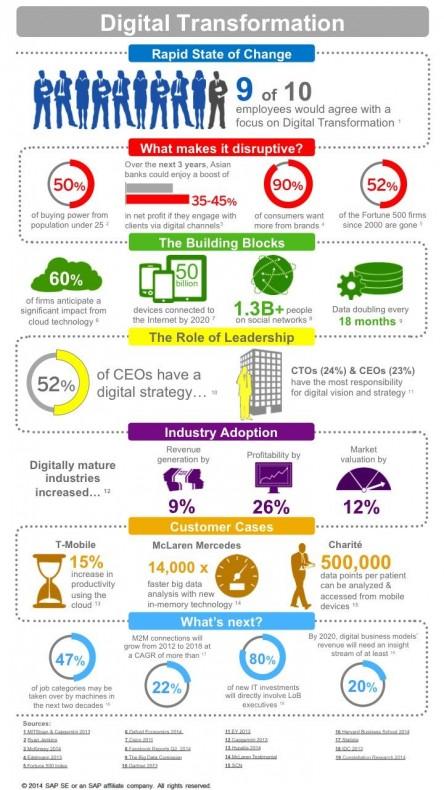 Digital Transformation Infographic - ZDNet
