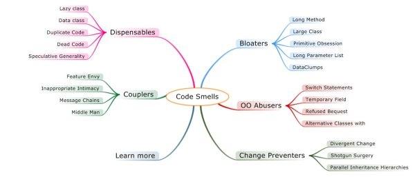 Bad-code-smells