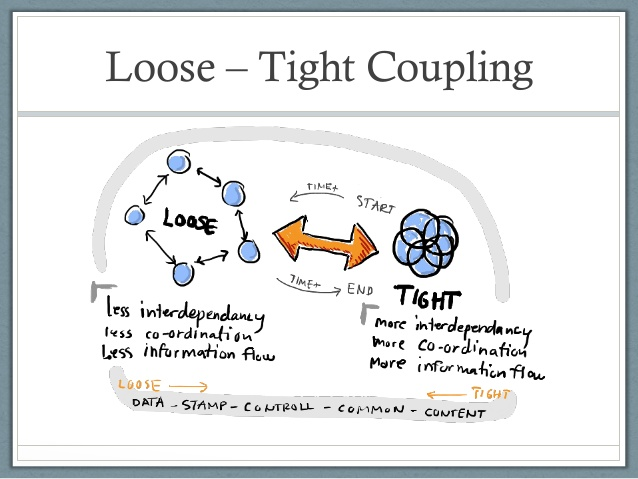 sqs-and-loose-coupling-17-638